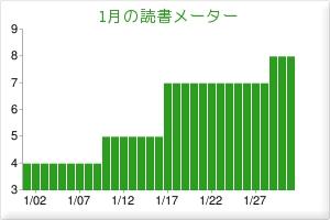 2010年1月の読書グラフ